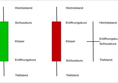 Aufbau der Kerzen im Candlestick Chart