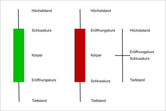 Aufbau der Kerzen im Chart