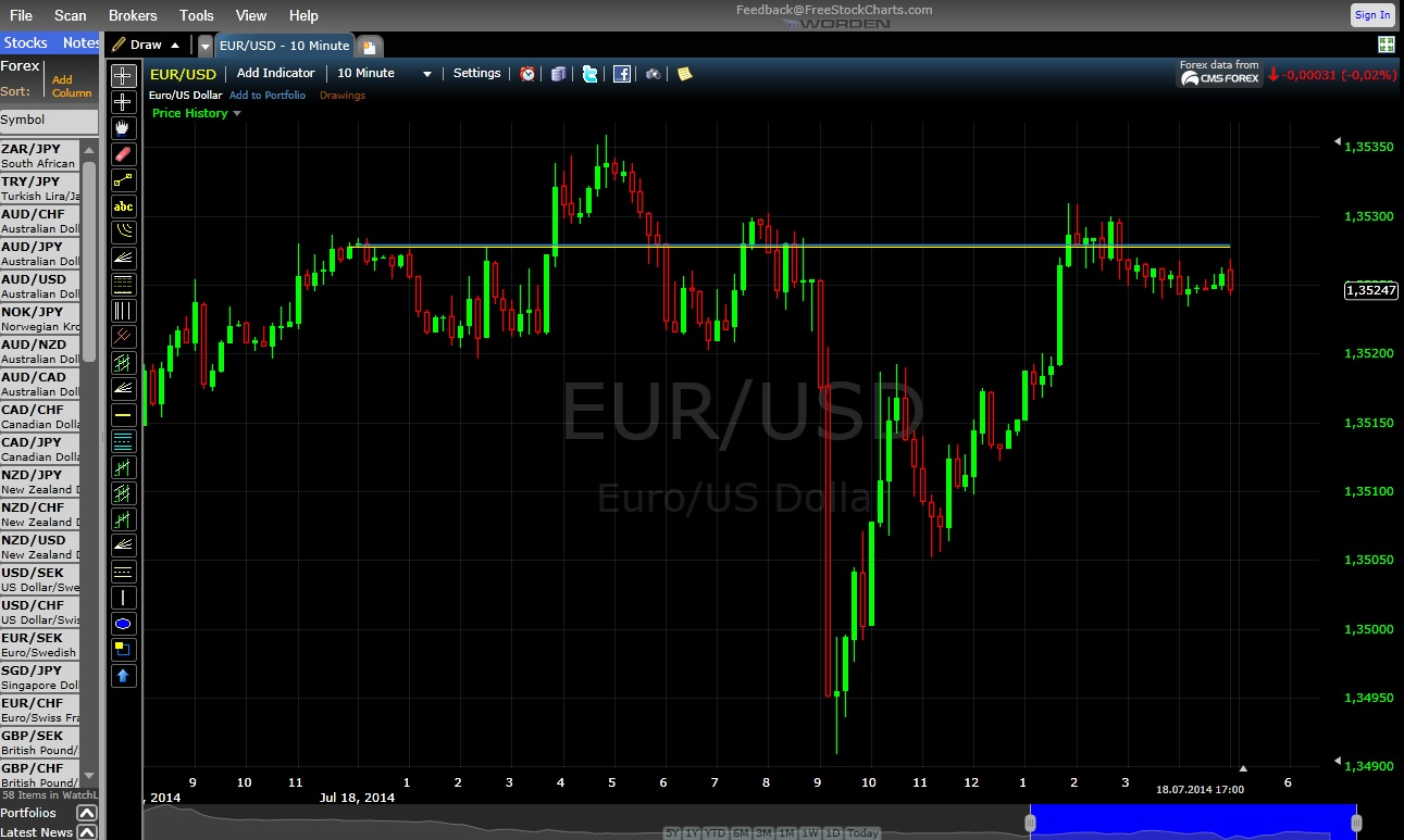 Tips on first binary options my 1-minute 60-second strategy