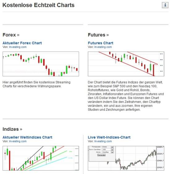 Gute Charts für binäre Optionen bei Investing