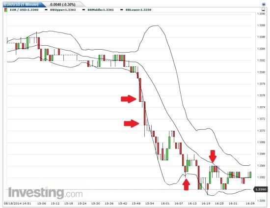 Bollinger Bänder und die Börsenformel