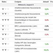 Wirtschaftsindikatoren binäre Optionen