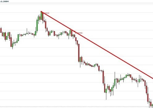 Trend Trading binäre Optionen