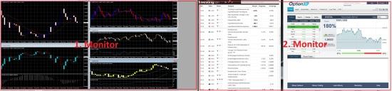 Einteilung der Trading Bereiche bei binäre Optionen