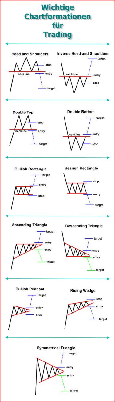 Wichtige Chartformationen für binäre Optionen Trading
