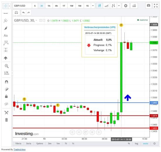 Kursausbruch beim Britischen Pfund gegenüber US-Dollar
