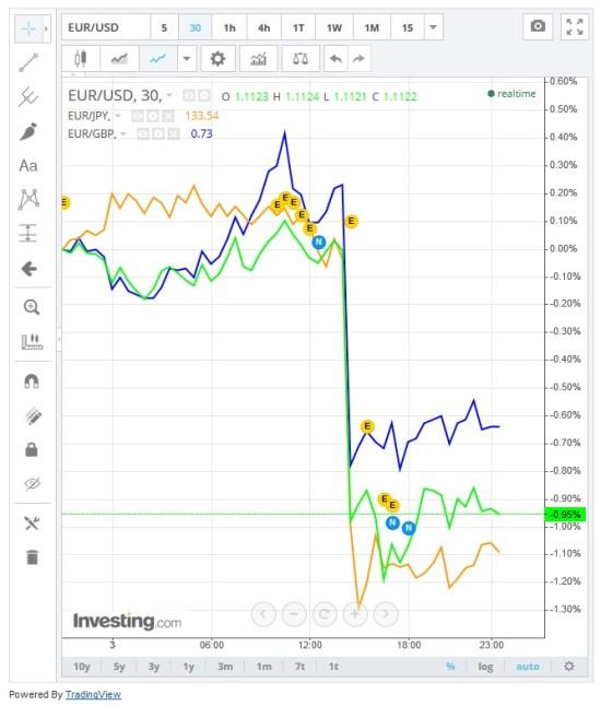 3 Euro-Währungspaare mit Kursausbruch