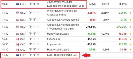 Pressekonferenz der EZB beeinflusste die Kurse bei Euro