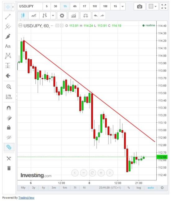 Fallender Trend beim Währungspaar USDJPY