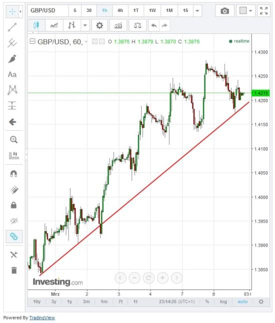 Steigender Trend beim Währungspaar GBPUSD