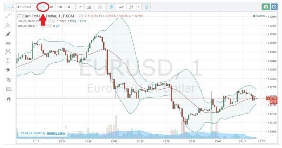 Chart mit einer Minute Zeiteinstellung für Handel mit binären Optionen