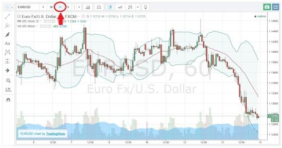 Chart mit einer Stunde Zeiteinstellung für Handel mit binären Optionen