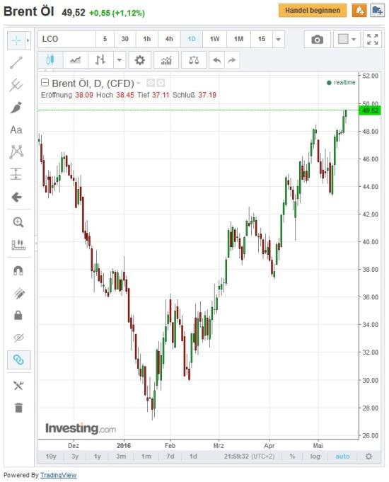 Kursverlauf Rohöl Brent wichtig für Rubel