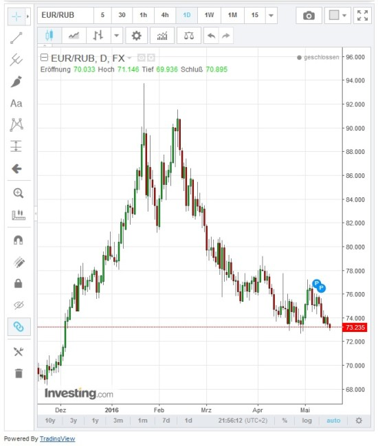Kursverlauf Währungspaar EUR-RUB