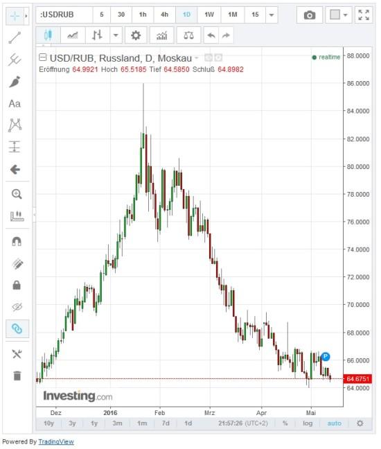 Kursverlauf Währungspaar USD-RUB