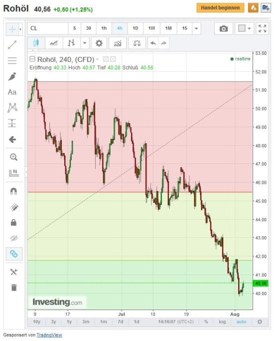 4-Stundenchart mit Entwicklung Ölpreis für binäre Optionen