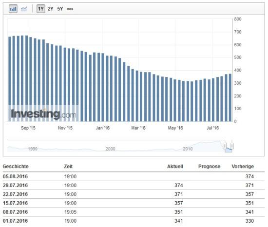 Baker Hughes Plattform-Zählung wichtig für Ölpreis und binäre Optionen