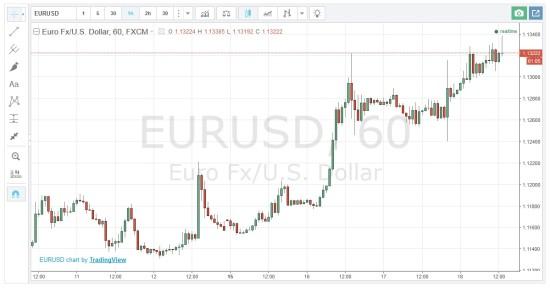 Blick in den Chart für richtiges Trading mit binäre Optionen