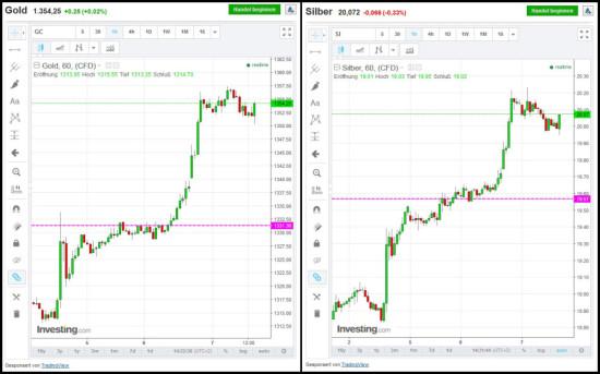Übersicht Einstieg bei Gold und Silber bei Handel mit binären Optionen
