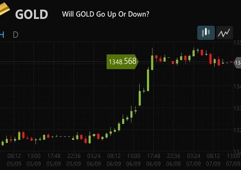 Gold mit langen Laufzeiten bei binäre Optionen nutzen