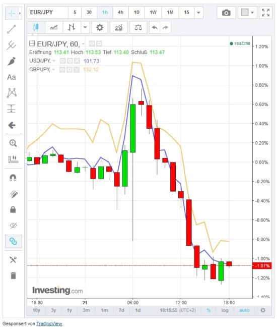 Kursverläufe mit dem Japanischen Yen