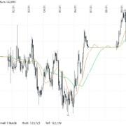 Binäre Optionen Handel ohne Indikatoren