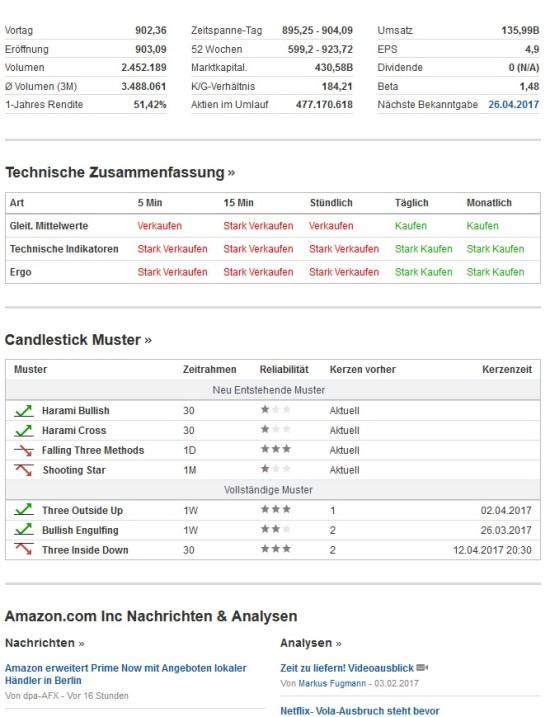 Informationen und Analyse zu einer bestimmten Aktie 2