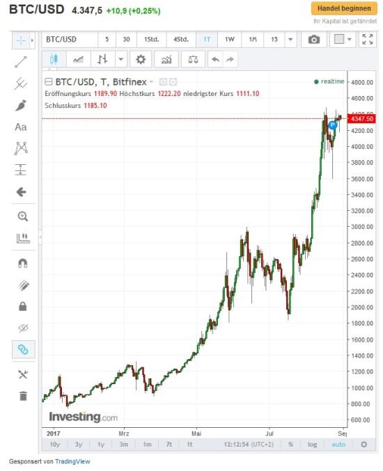 Kursverlauf Bitcoin seit Anfang 2017