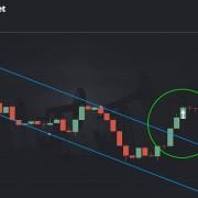 Einfache Handelsstrategien für Binary Trading