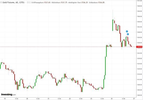 Kursverlauf Gold seit der letzten Handelswoche