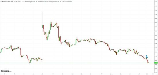 Fallender Kurs bei Rohöl Brent bedingt durch Beruhigung auf dem Markt