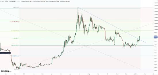 Kurs von Bitcoin mit Fibonacci-Ebenen und Trendlinie