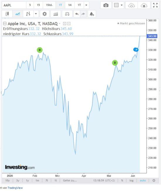 Kursverlauf Aktie von Apple