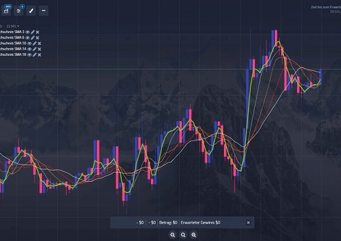 Regenbogen-Indikator für Signale bei Trading nutzen