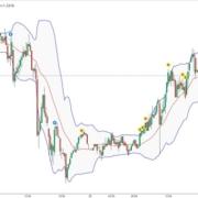 Wie helfen Bollinger-Bänder bei Trading